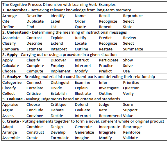 Using Learning Standards And Bloom S Taxonomy With: How To Develop Targeted Simulation Learning Objectives