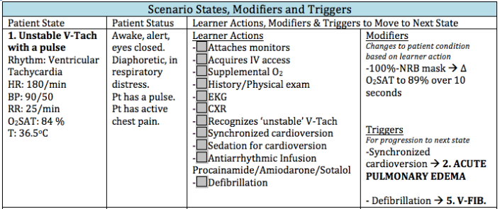 Figure 2. An example of a state, modifier and triggers using the EMSIMCASES case progression template