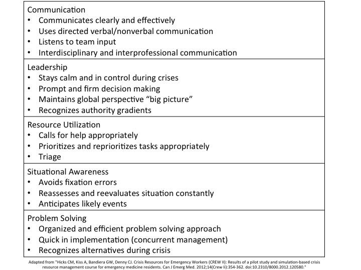 Crisis Resource Management : Crisis resource management em sim cases