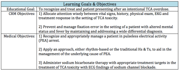 Learning Objectives for a Tricyclic Antidepressant Overdose Case